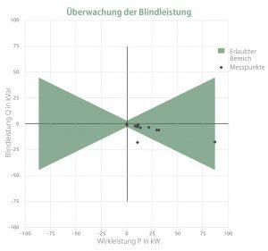 Grafik: Diagramm der Überwachung der Blindleistung
