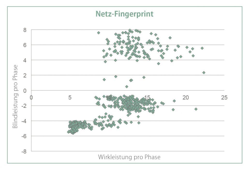 Grafik Smart Grid