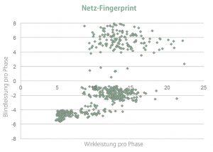 Grafik: Streudiagramm Netz-Fingerprint