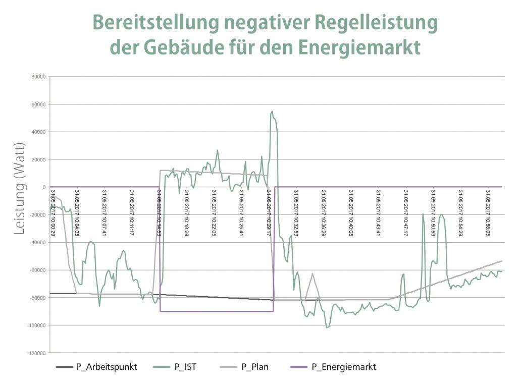 Grafik: Regelleistungen