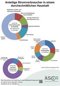 Plalat 3: Anteiliger Stromverbrauch im druchschnittlichen Haushalt