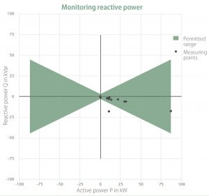 chart: monitoring reactive power