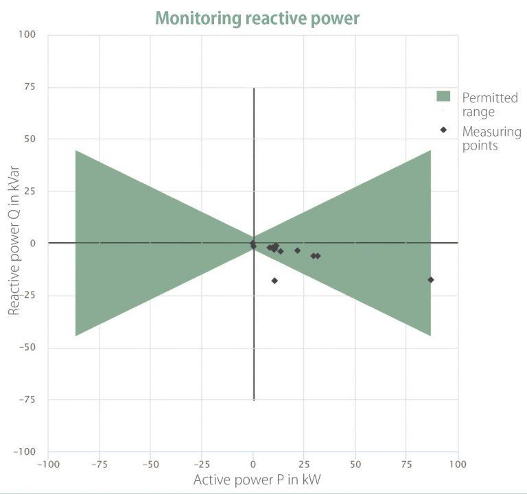 Image: Monitoring reactive power
