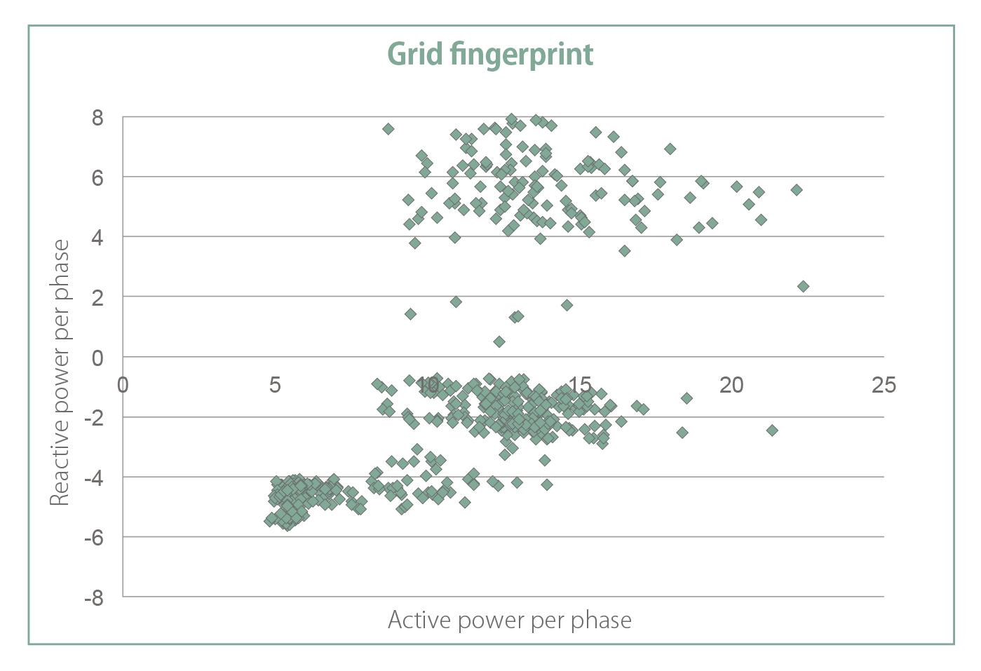 Chart Smart Grid
