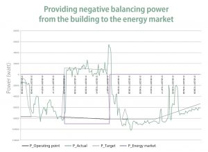 Chart: Balancing Power
